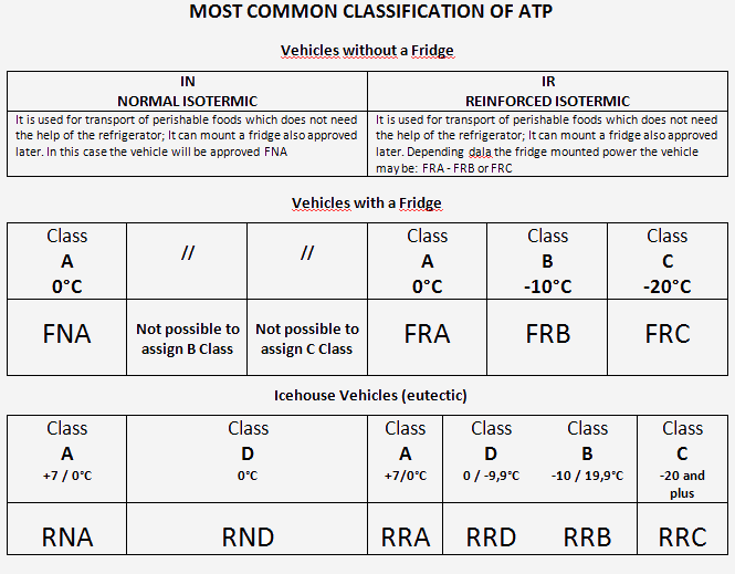 ATP certificate